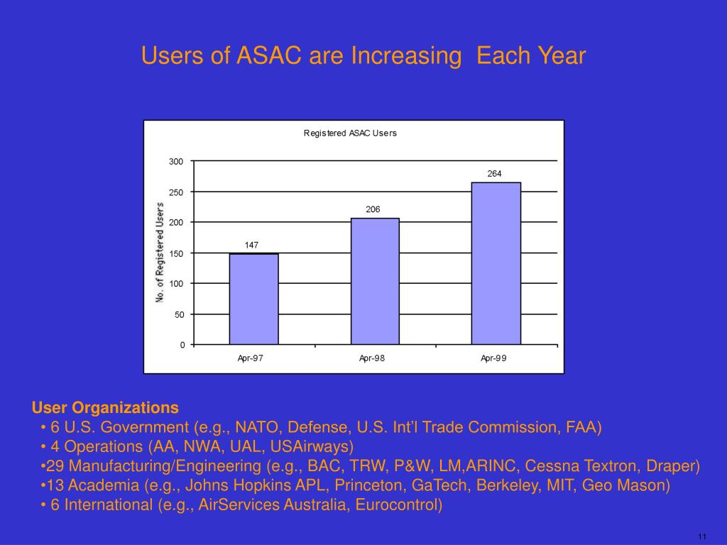 Users of ASAC are Increasing  Each Year