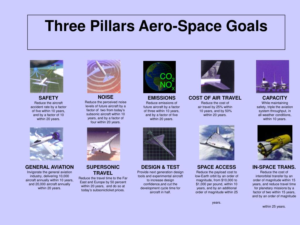 Three Pillars Aero-Space Goals