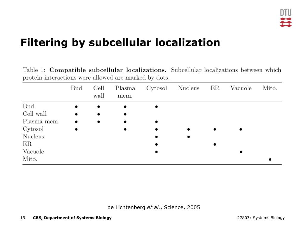 Filtering by subcellular localization