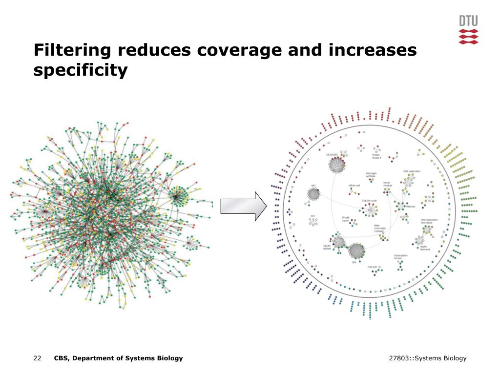 Filtering reduces coverage and increases specificity