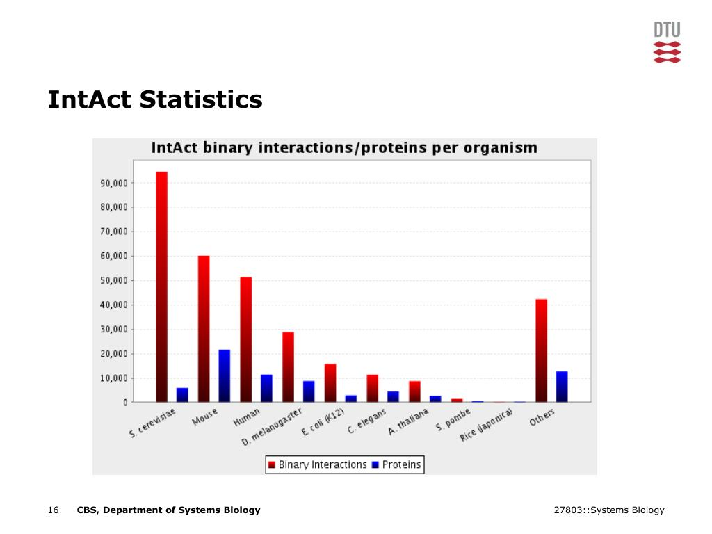 IntAct Statistics