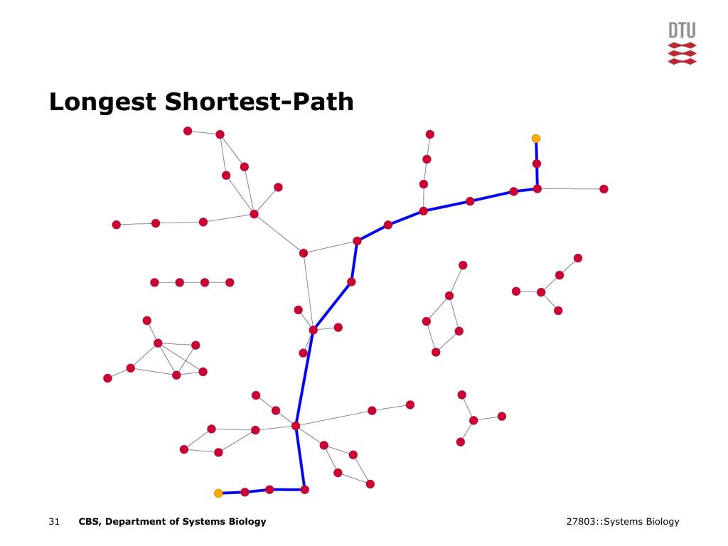 Longest Shortest-Path