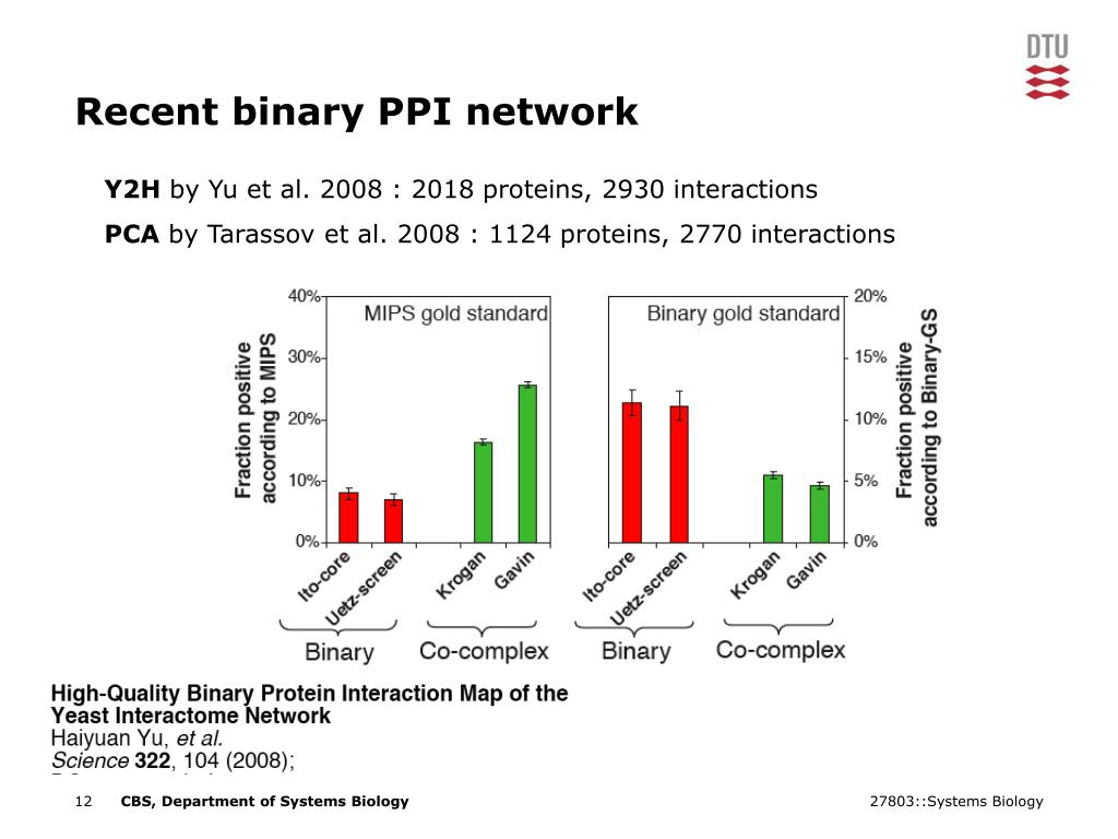 Recent binary PPI network