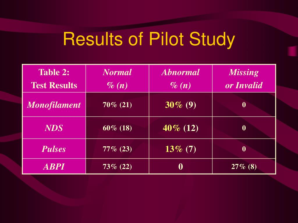 Results of Pilot Study