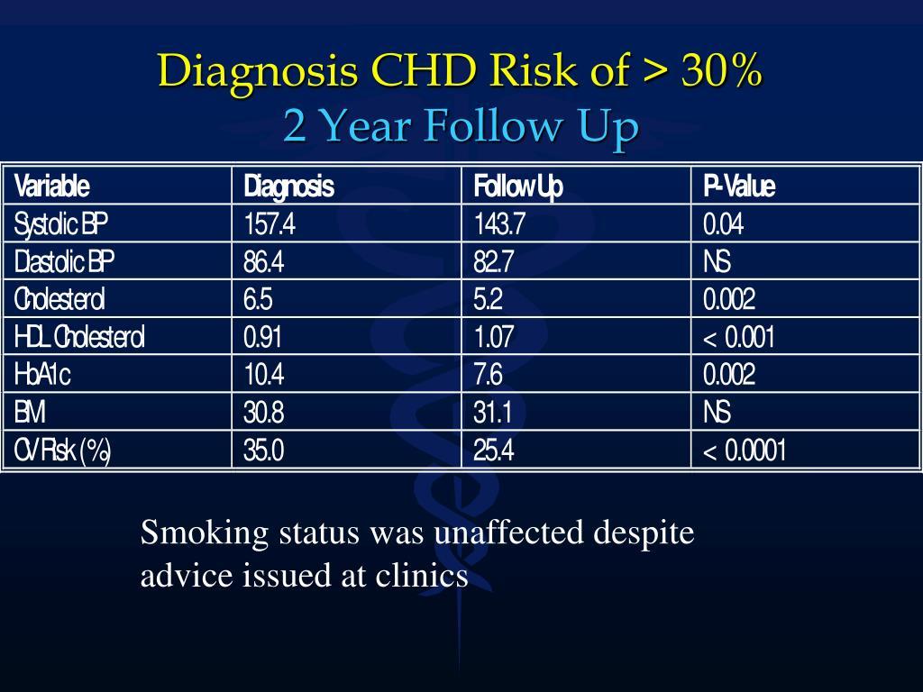Diagnosis CHD Risk of > 30%