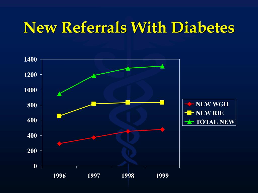 New Referrals With Diabetes