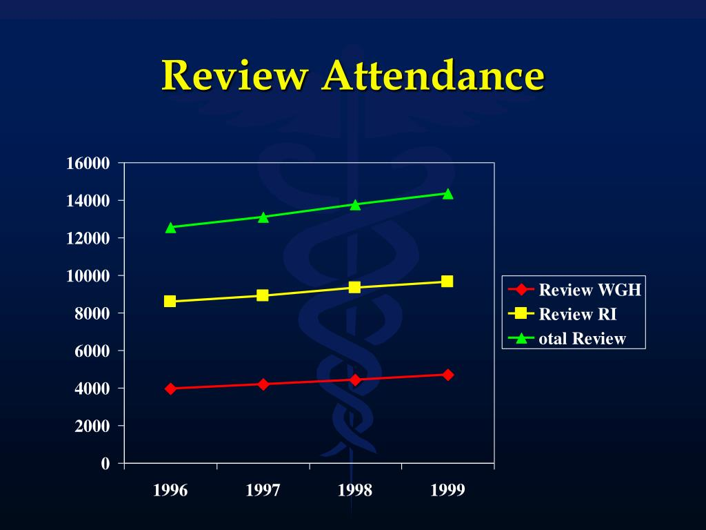 Review Attendance