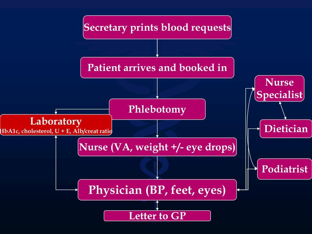 Secretary prints blood requests