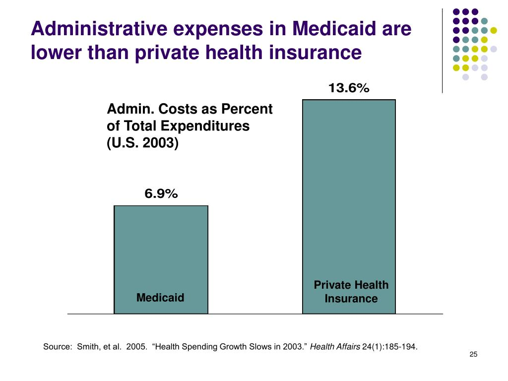 Administrative expenses in Medicaid are lower than private health insurance