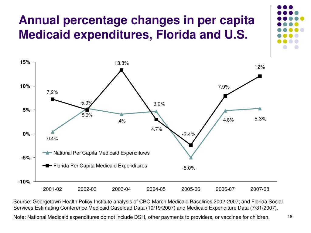 Annual percentage changes in per capita Medicaid expenditures, Florida and U.S.