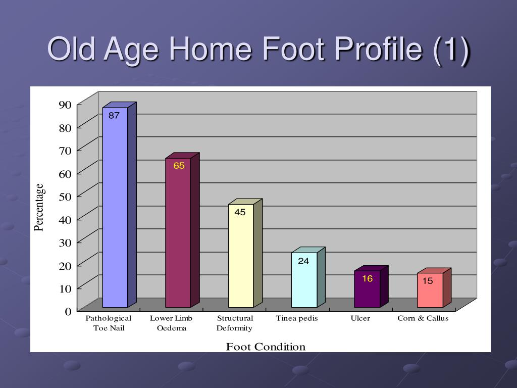 Old Age Home Foot Profile (1)