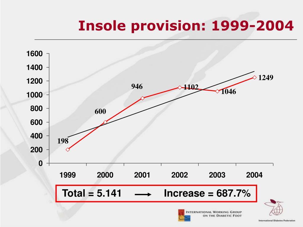 Insole provision: 1999-2004