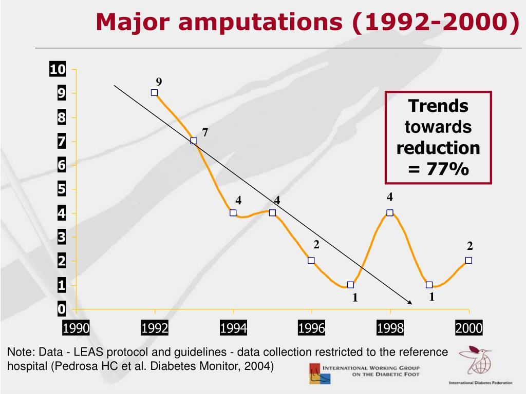 Major amputations (1992-2000)