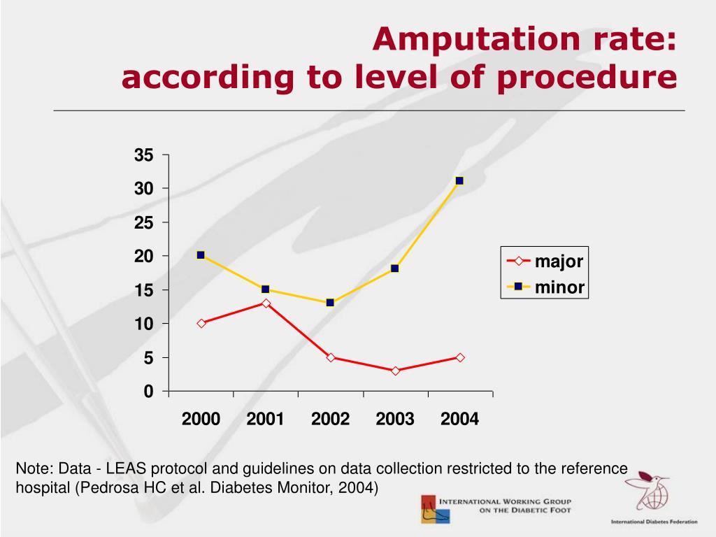 Amputation rate: