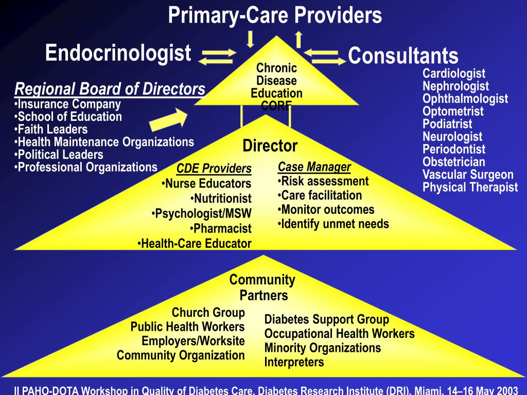 Primary-Care Providers