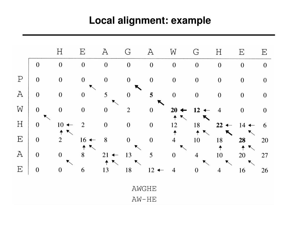 Local alignment: example