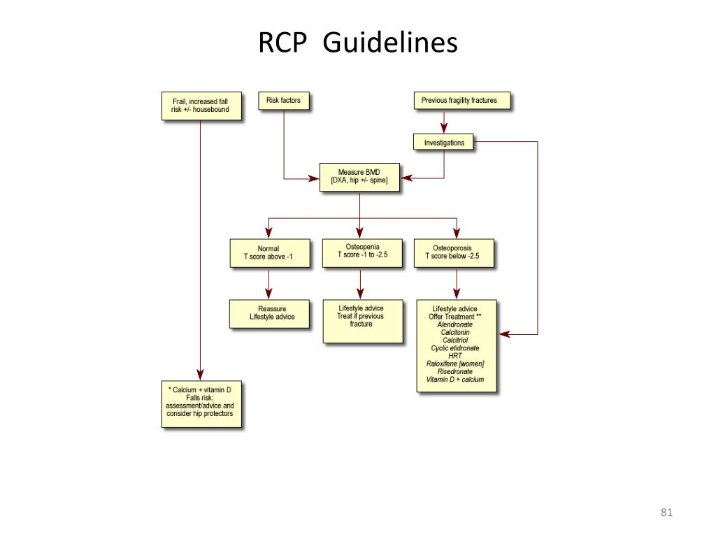 RCP  Guidelines