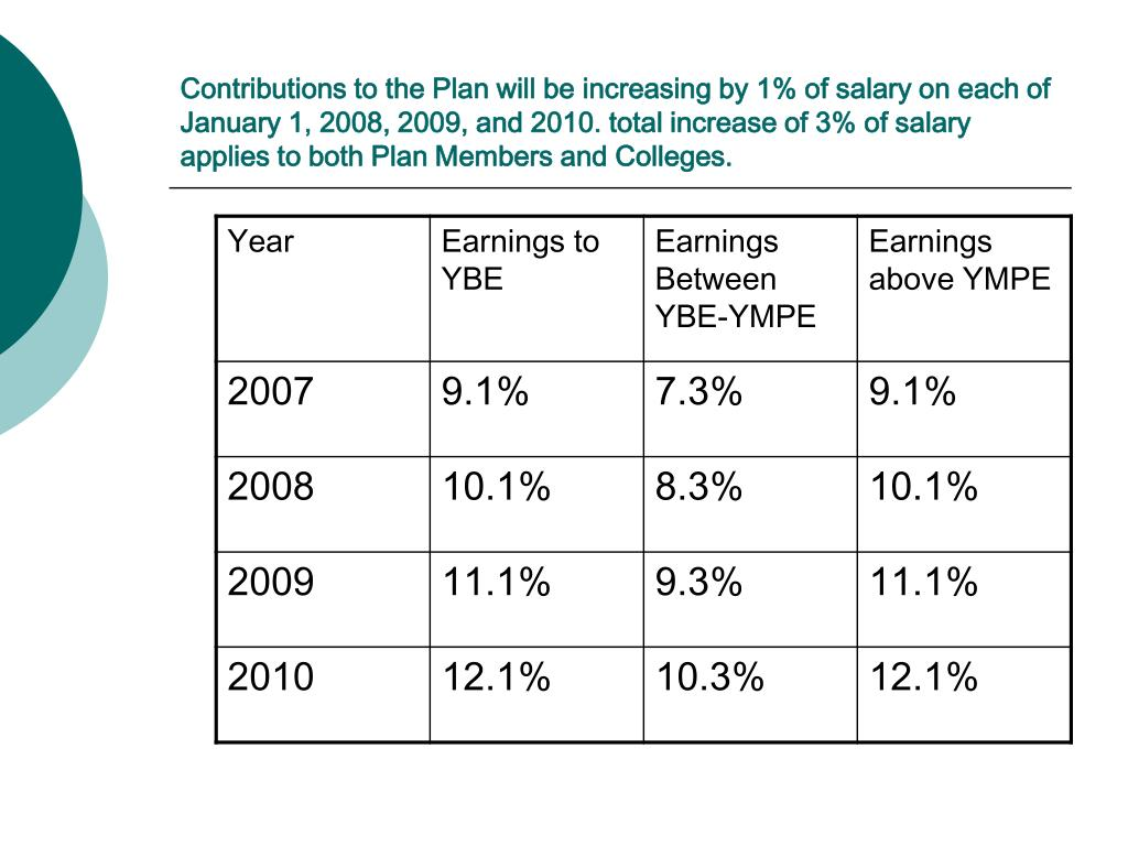 Contributions to the Plan will be increasing by 1% of salary on each of January 1, 2008, 2009, and 2010. total increase of 3% of salary applies to both Plan Members and Colleges.