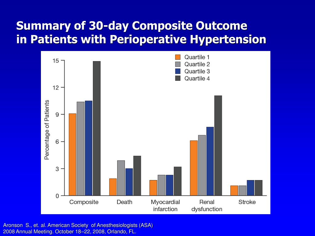 Summary of 30-day Composite Outcome