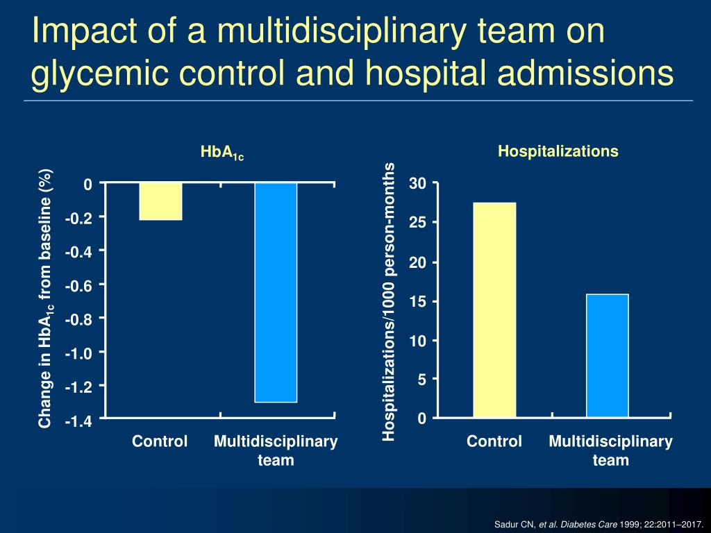 Impact of a multidisciplinary team on glycemic control and hospital admissions