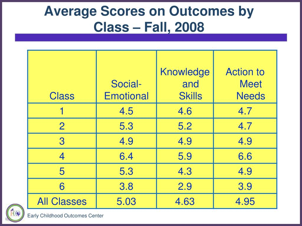 Average Scores on Outcomes by Class – Fall, 2008