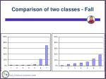 comparison of two classes fall