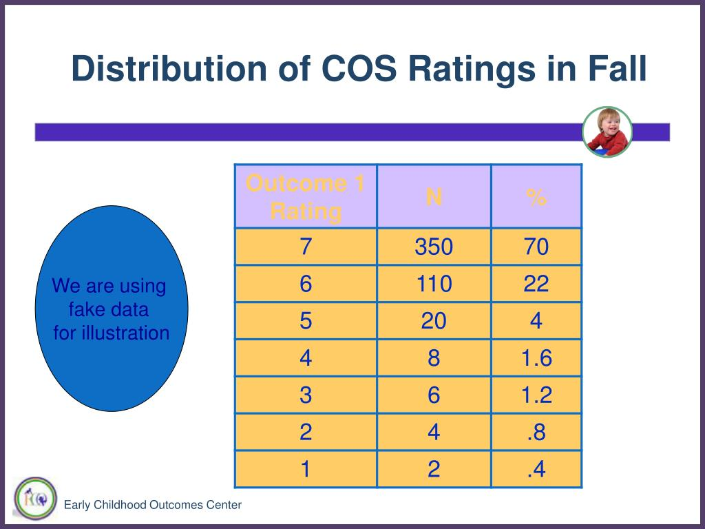Distribution of COS Ratings in Fall