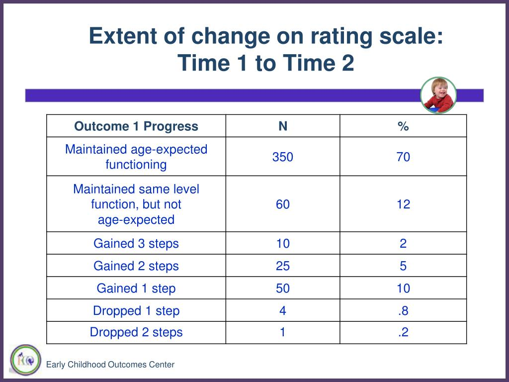 Extent of change on rating scale: