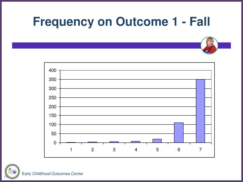 Frequency on Outcome 1 - Fall