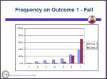 frequency on outcome 1 fall28