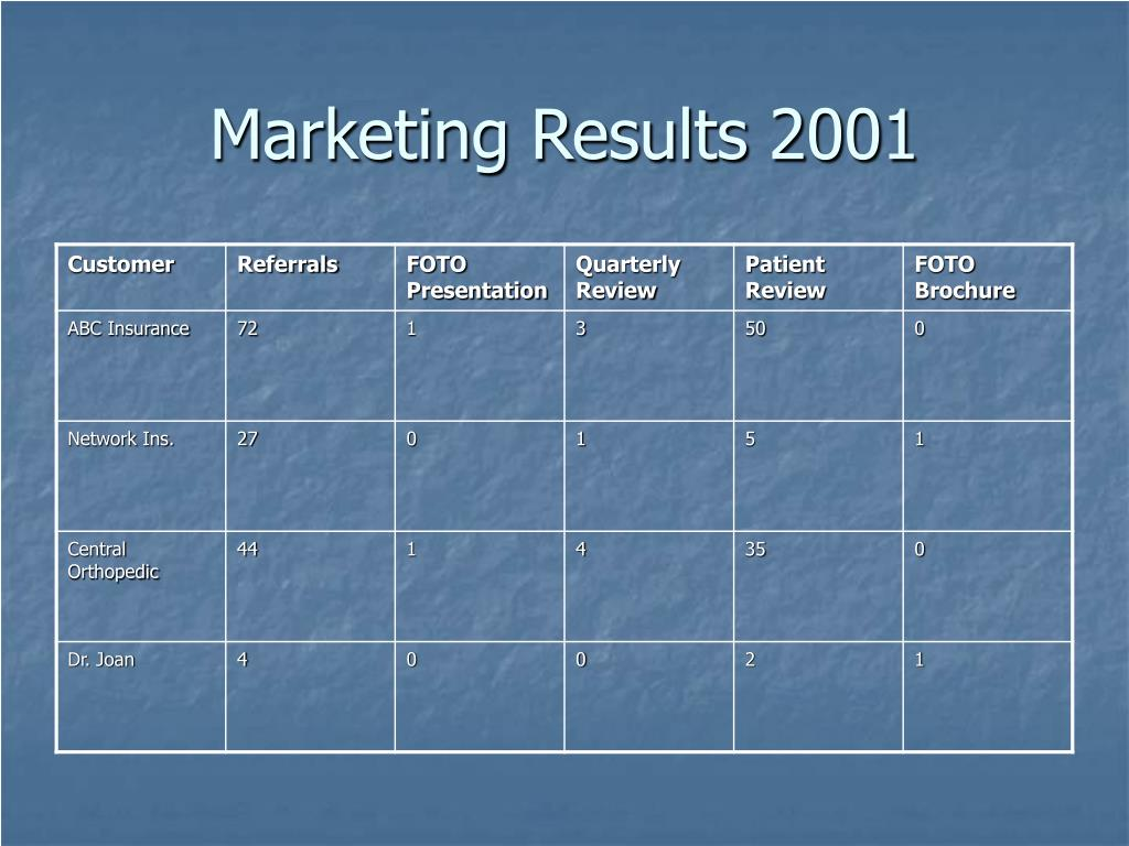 Marketing Results 2001