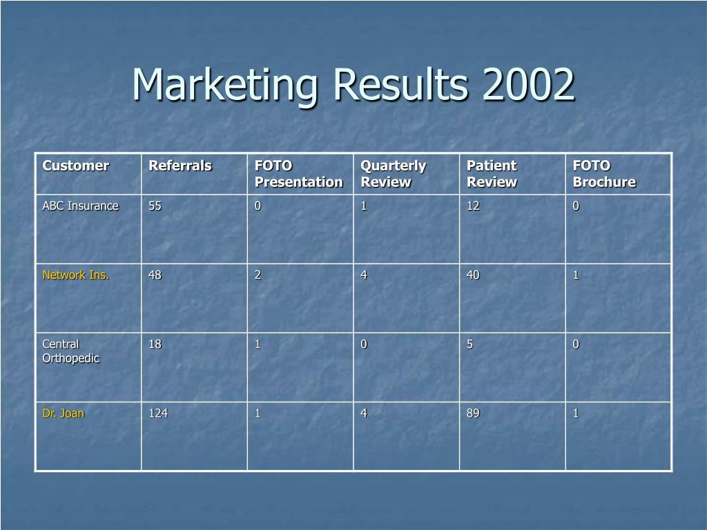 Marketing Results 2002