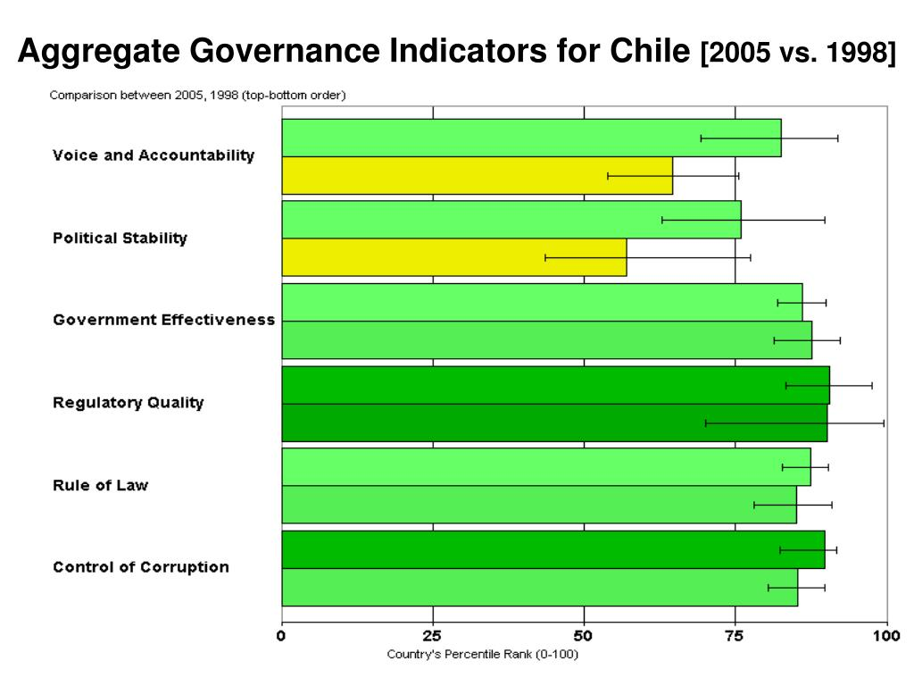Aggregate Governance Indicators for Chile