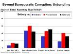 beyond bureaucratic corruption unbundling