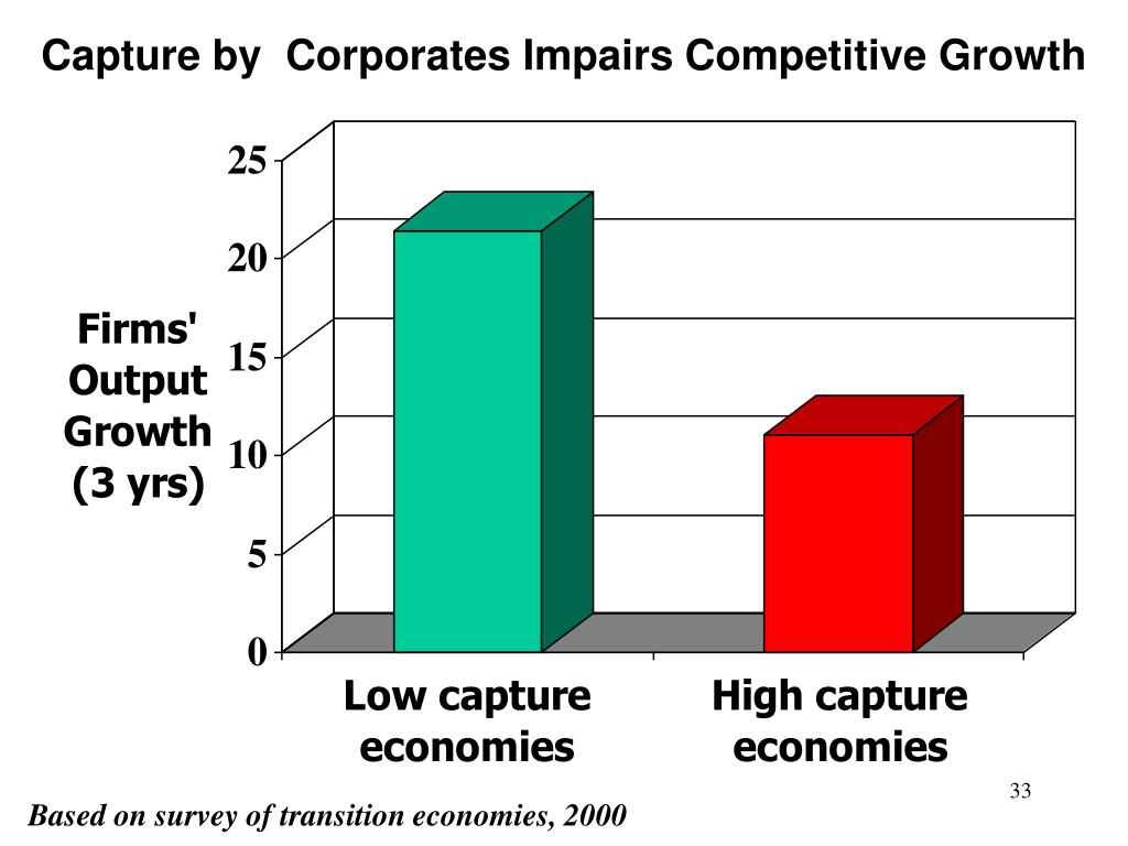 Capture by  Corporates Impairs Competitive Growth