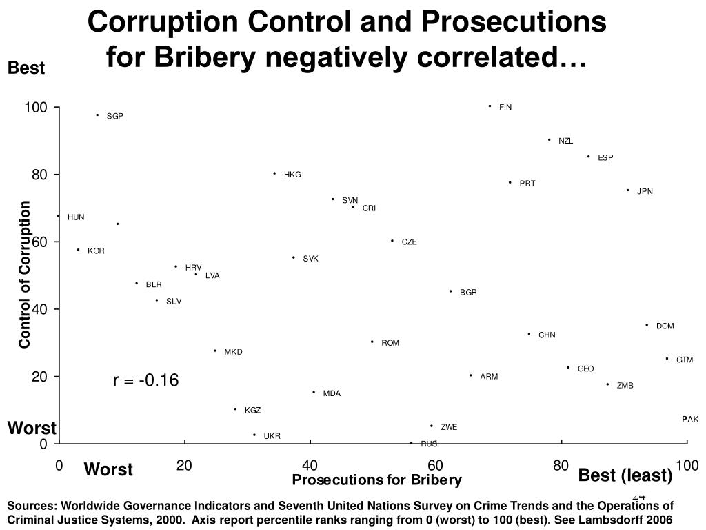 Corruption Control and Prosecutions