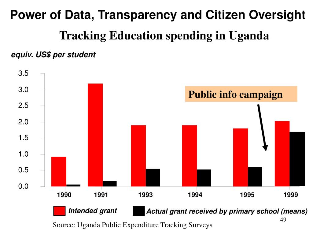 Power of Data, Transparency and Citizen Oversight