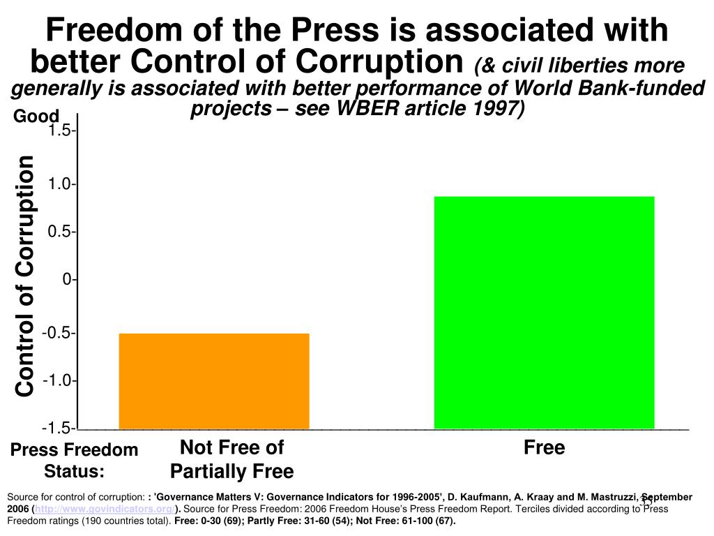 Freedom of the Press is associated with better Control of Corruption