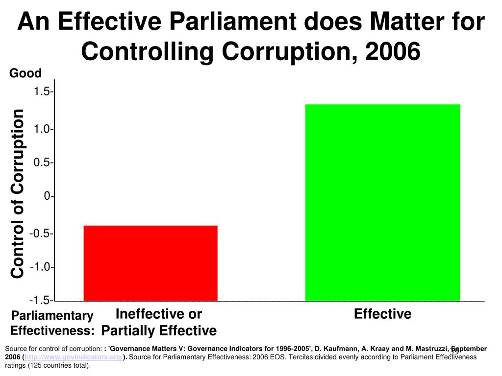 An Effective Parliament does Matter for Controlling Corruption, 2006