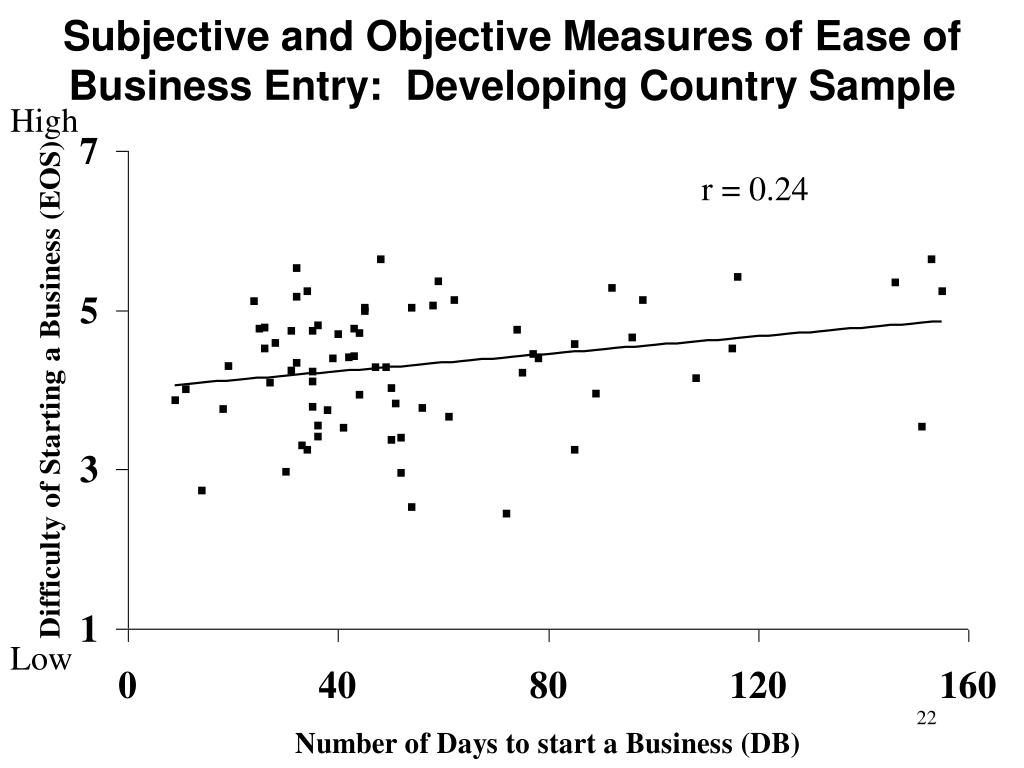 Subjective and Objective Measures of Ease of Business Entry:  Developing Country Sample