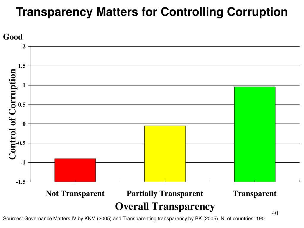 Transparency Matters for Controlling Corruption