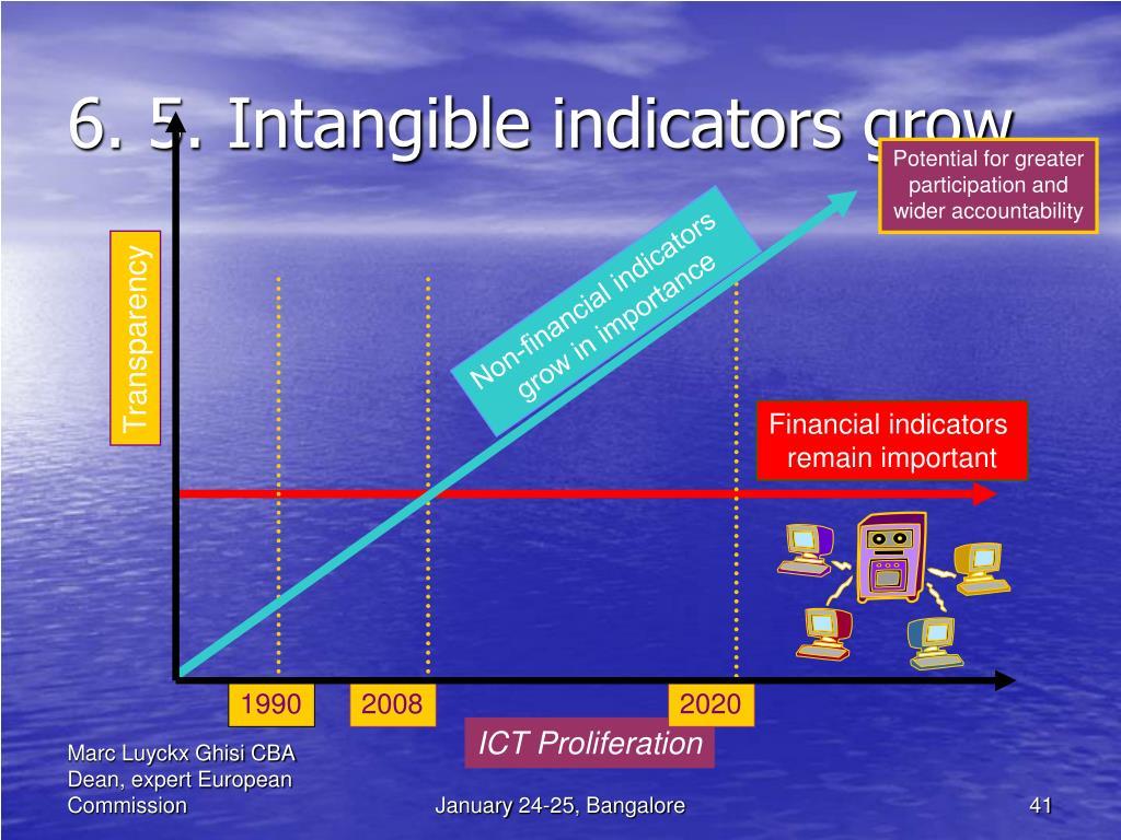 6. 5. Intangible indicators grow