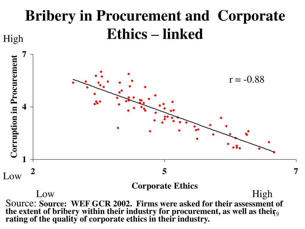 Bribery in Procurement and  Corporate Ethics – linked