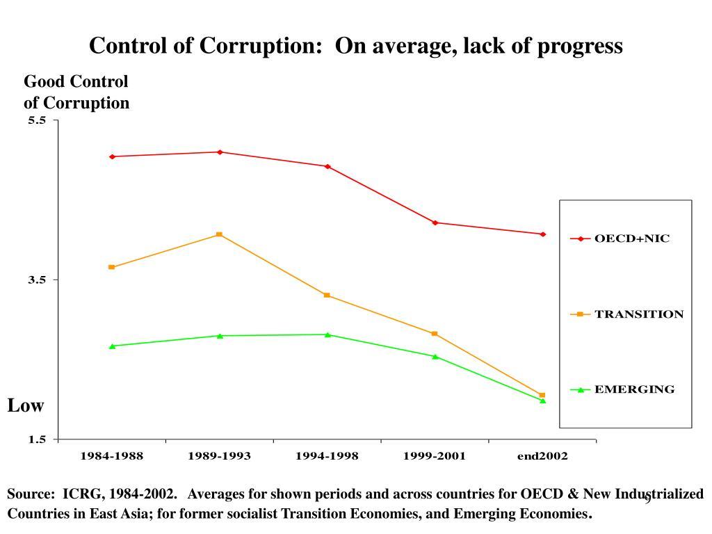 Control of Corruption:  On average, lack of progress