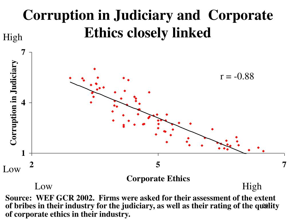 Corruption in Judiciary and  Corporate Ethics closely linked