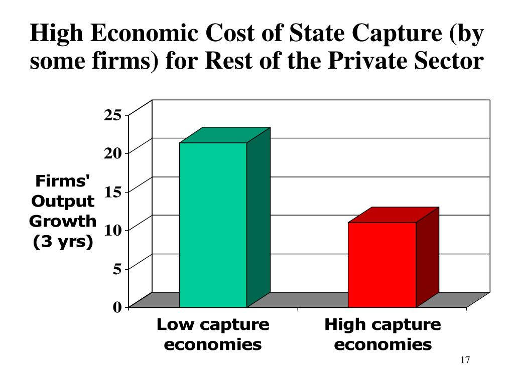 High Economic Cost of State Capture (by some firms) for Rest of the Private Sector
