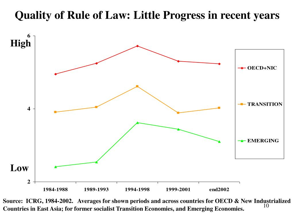Quality of Rule of Law: Little Progress in recent years
