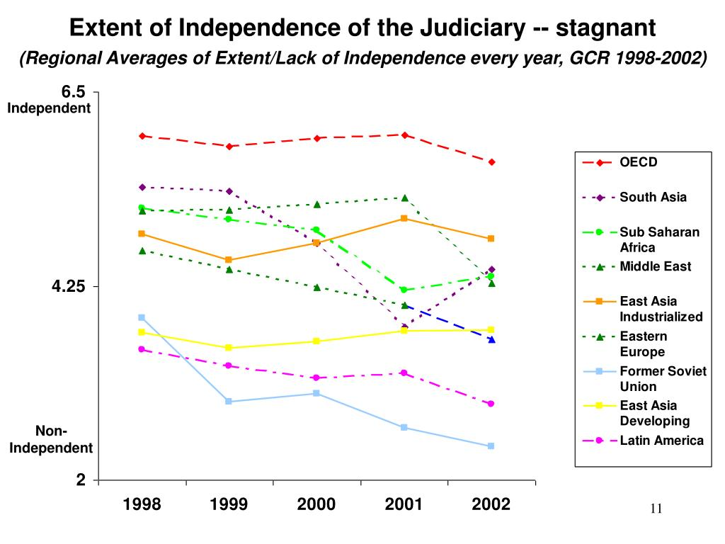 Extent of Independence of the Judiciary -- stagnant