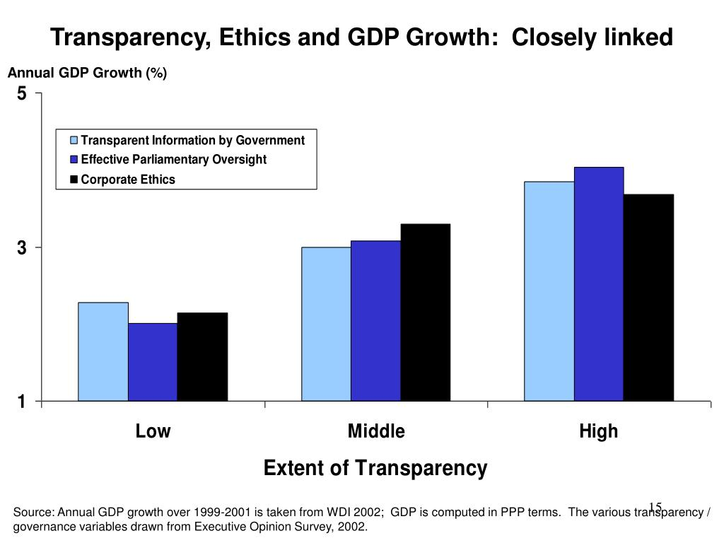 Transparency, Ethics and GDP Growth:  Closely linked