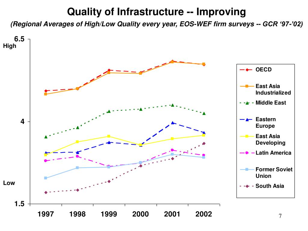Quality of Infrastructure -- Improving